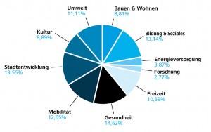 J2030_Wahlergebnis_web2